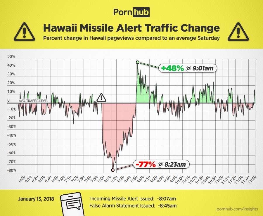 False Missile Alert In Hawaii